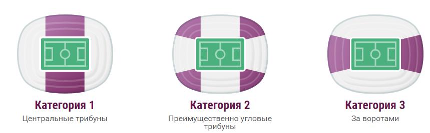 билеты на матчи евро 2020