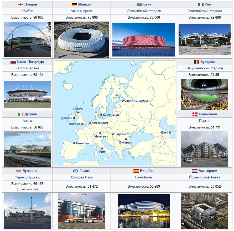 города евро 2020