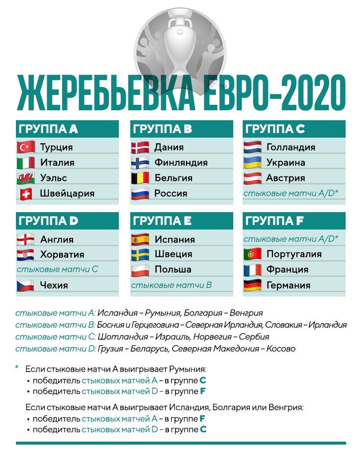 матчи сборных по футболу евро 2020