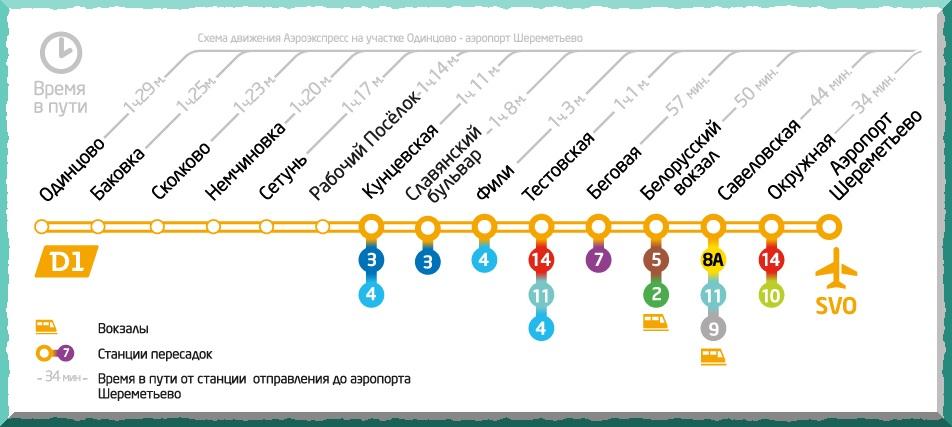 маршрут аэроэкспресса в шереметьево